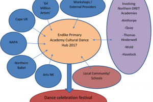 hull-2017-project-map.png - Dance Festival Hull 2017
