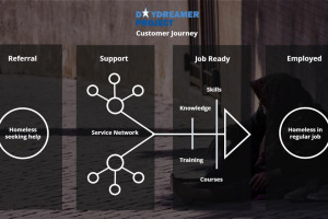 ddp-customer-journey.jpg - Daydreamer Growth Initiative