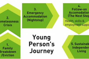journey.png - 'The Next Step' Youth Homeless Project