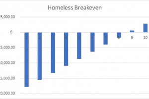 homeless-breakeven.jpg - Daydreamer Growth Initiative