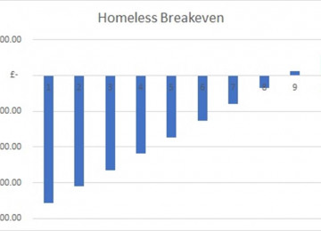 homeless-breakeven.jpg