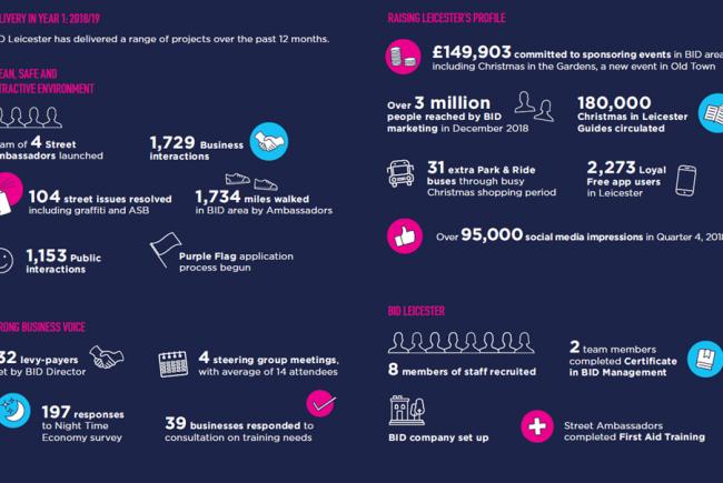 BID Leicester Business Start-Up